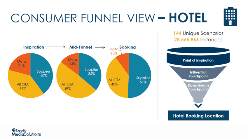 consumer funnel view - hotel bookings