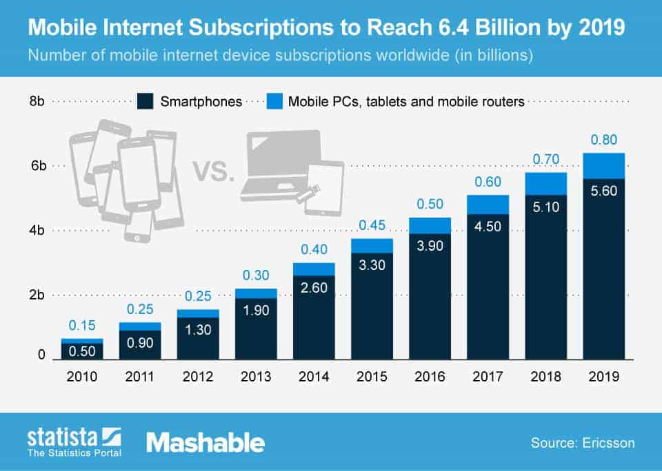 chartoftheday_1651_mobile_internet_subscriptions_n