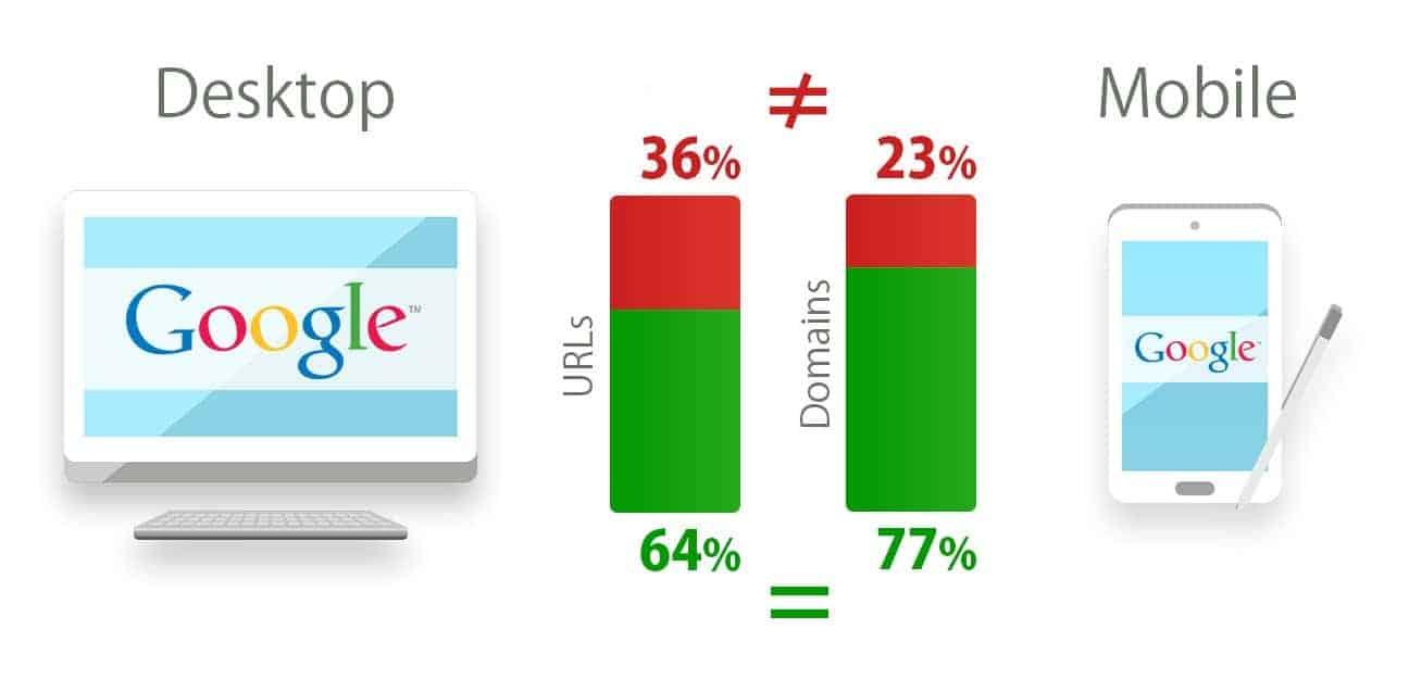 Responsive Design and Google Mobile Index (Correlations)